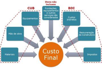 CUB Custo Unitário Básico e o CUPE – Custos Unitários PINI de Edificações
